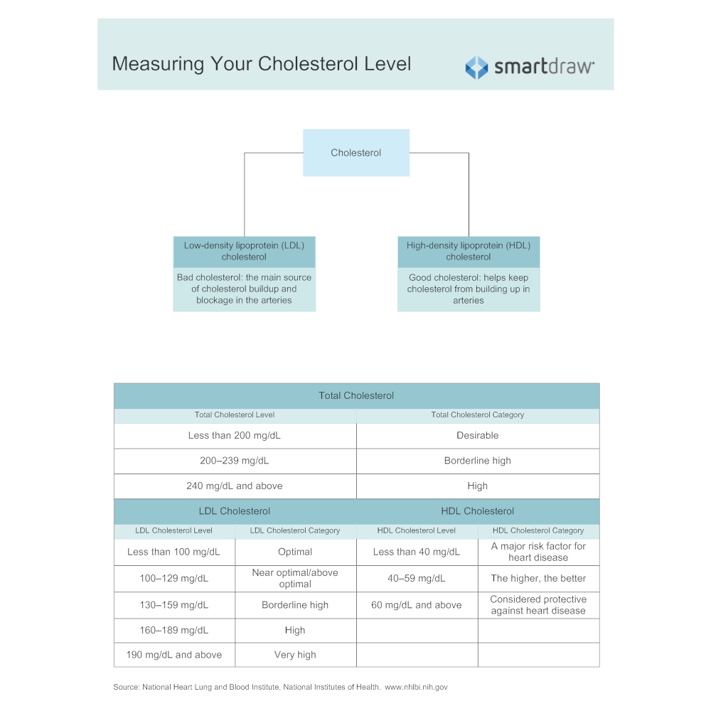 Example Image: Measuring Your Cholesterol Level