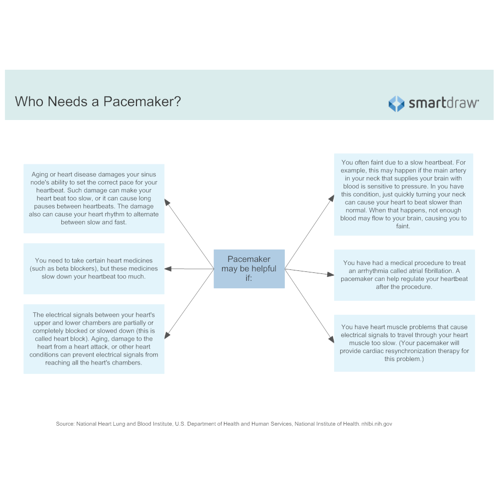 Example Image: Who Needs a Pacemaker