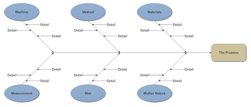 """develop a fish bone diagram illustrating the quality variables for a patient who just gave birth at  Roof-shaped matrix diagram the roof-shaped matrix is used with an l- or t-shaped matrix to show one group of items relating to itself it is most commonly used with a house of quality, where it forms the """"roof"""" of the """"house""""."""
