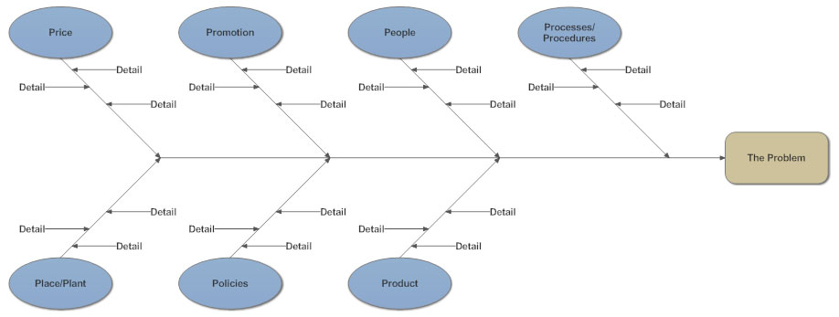 Cause and effect diagram what is a cause and effect diagram and 7p cause and effect ccuart Gallery