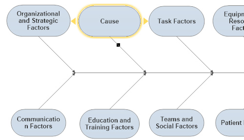 Automated cause and effect diagram