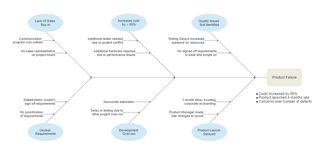cause and effect diagram - Fishbone Cause And Effect Diagram Template