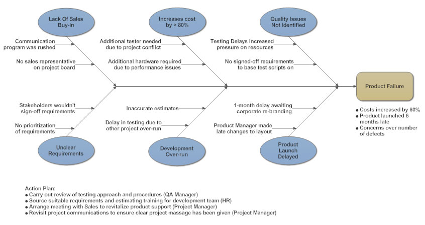 Cause and effect diagram what is a cause and effect diagram and cause and effect diagram example ccuart Image collections