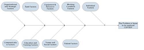 Root cause diagram