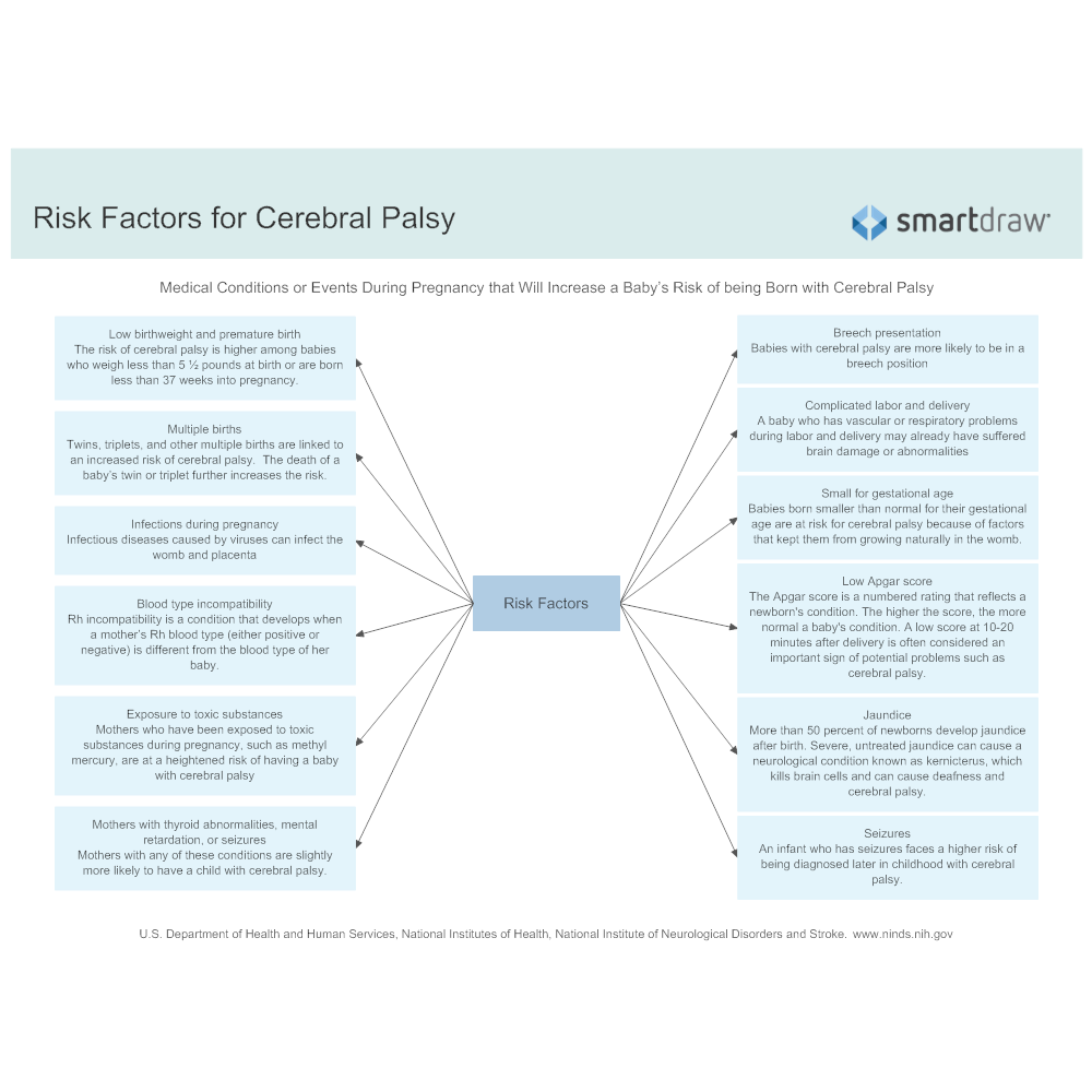 Example Image: Risk Factors