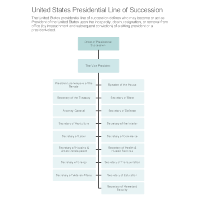 United States Presidential Line of Succession