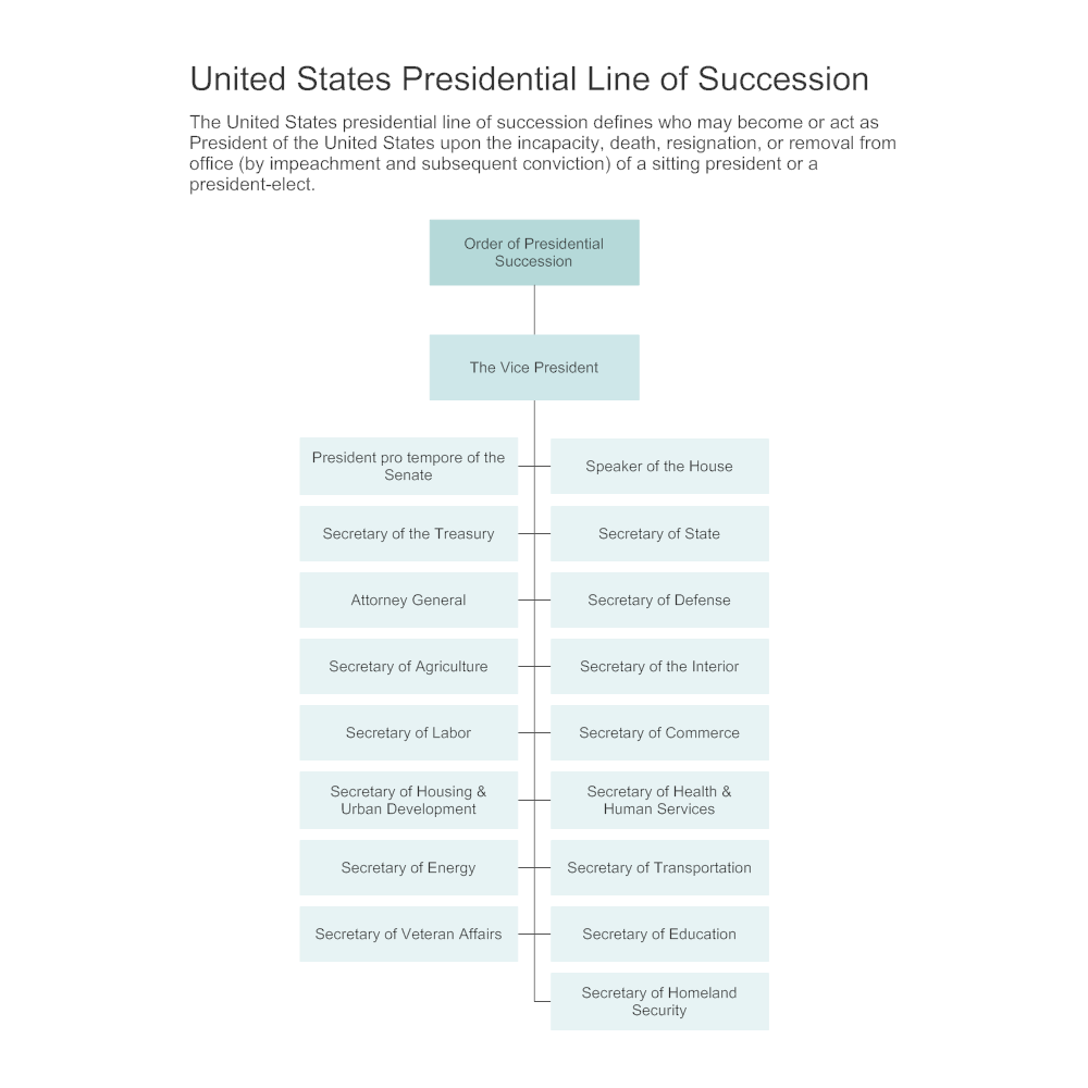 Example Image: United States Presidential Line of Succession