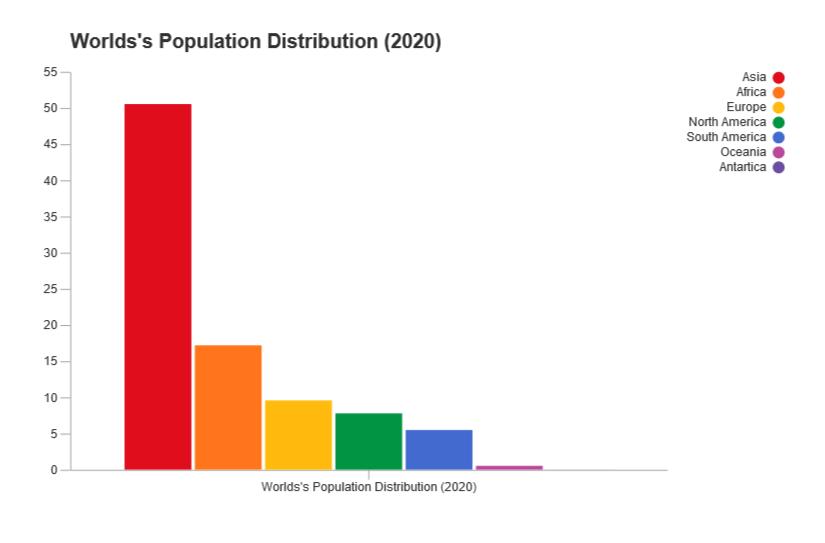 Bar chart population example