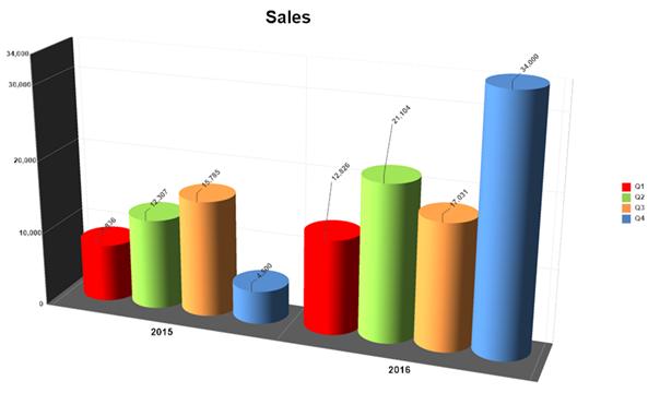 Chart Software Make Presentation Charts Graphs Free Templates