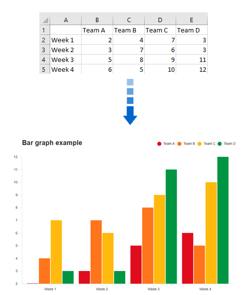 Generate bar graph from data