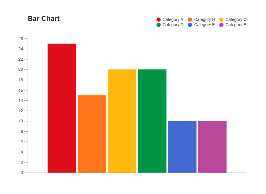 Basic Bar Graph example