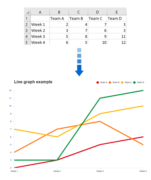 Generate line graph from data