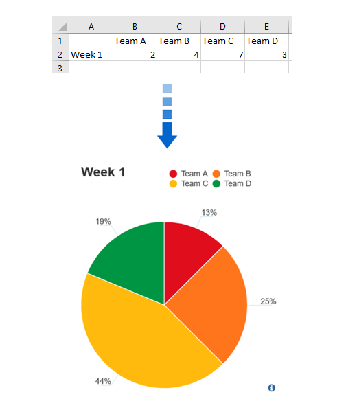 Generate a pie chart from data
