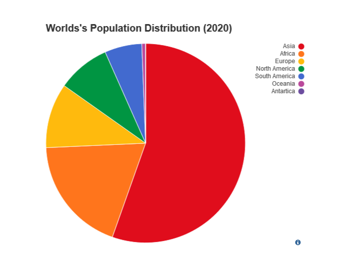 Pie chart population example