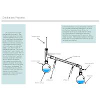Distillation Process - Chemistry Chart