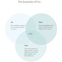 Fire Venn Diagram