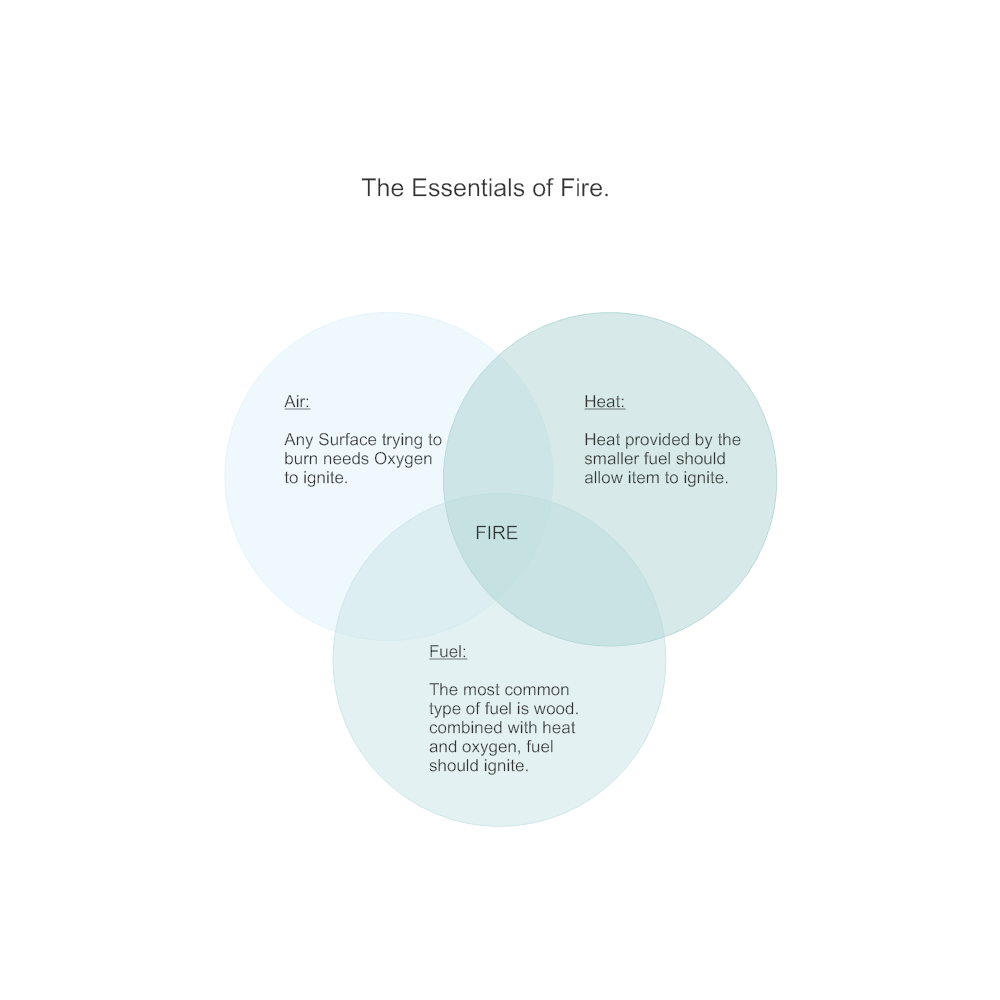 Fire venn diagram pooptronica Image collections