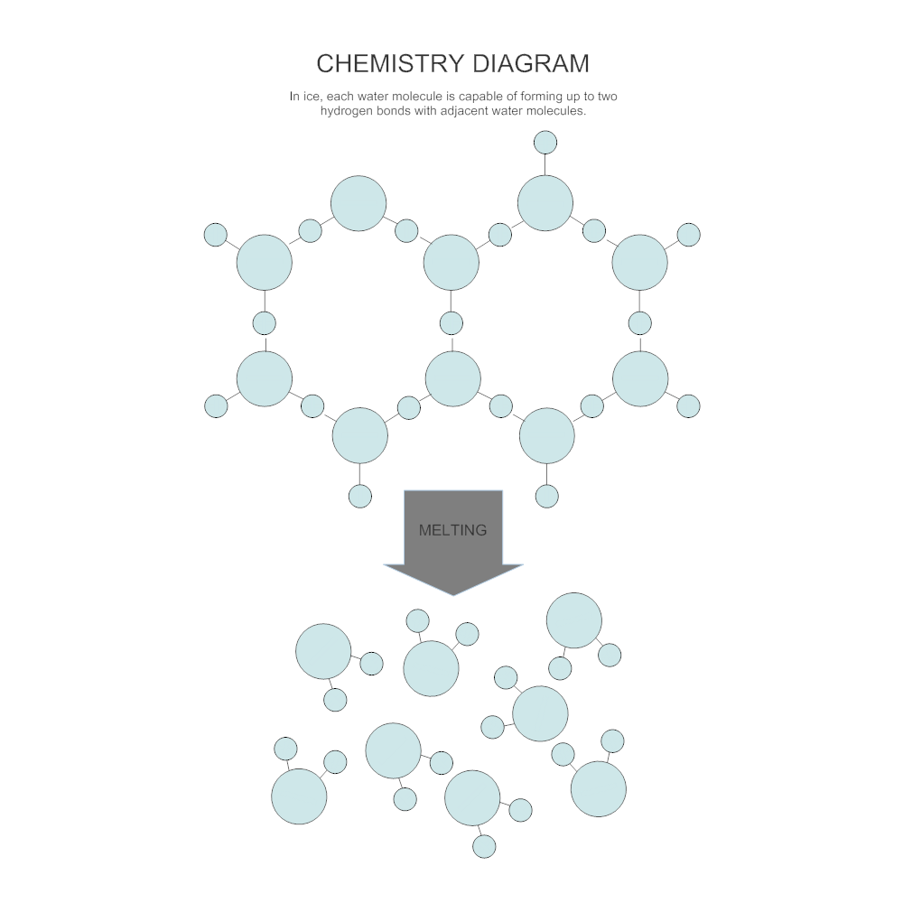 Example Image: Melting - Chemistry Diagram