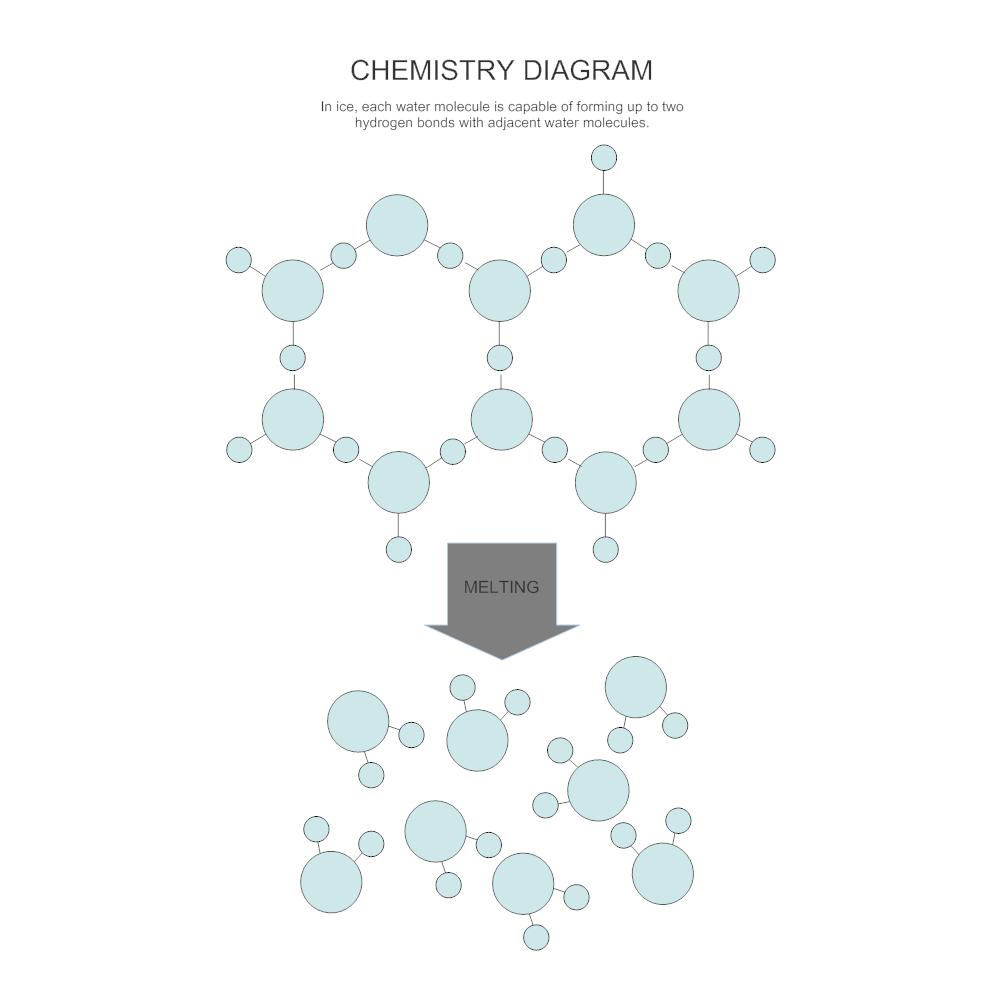 Melting chemistry diagram ccuart Images