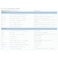 Mineral Elements Chart