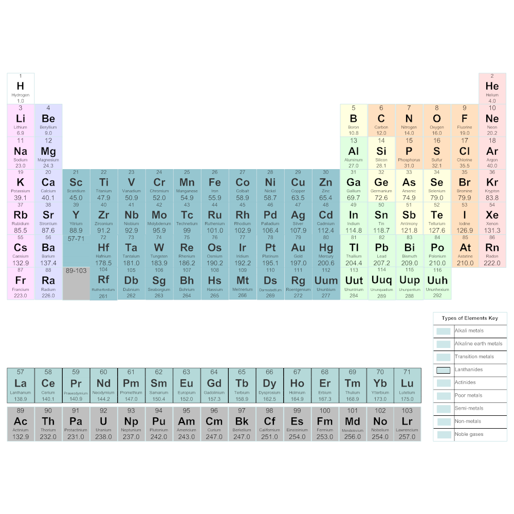 periodic table chemistry chart