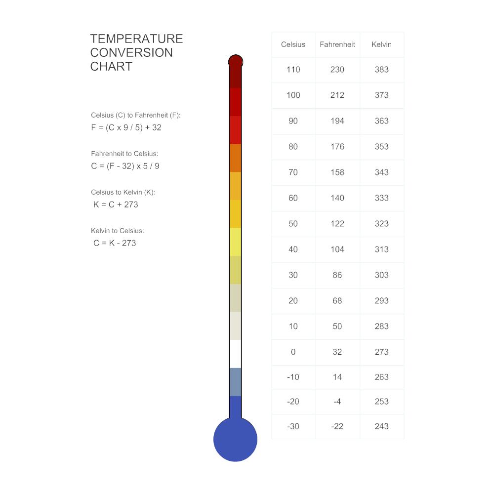 Example Image: Temperature Conversion Chart