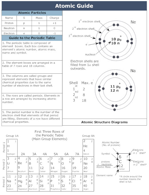 Atomic guide