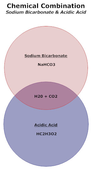 Chemical chart example