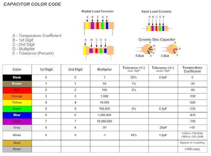 capacitor color codes?bn=1510011099 circuit diagram learn everything about circuit diagrams circuit diagram pdf at soozxer.org
