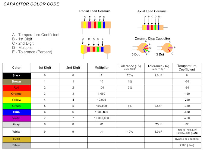 Color capacitor codes