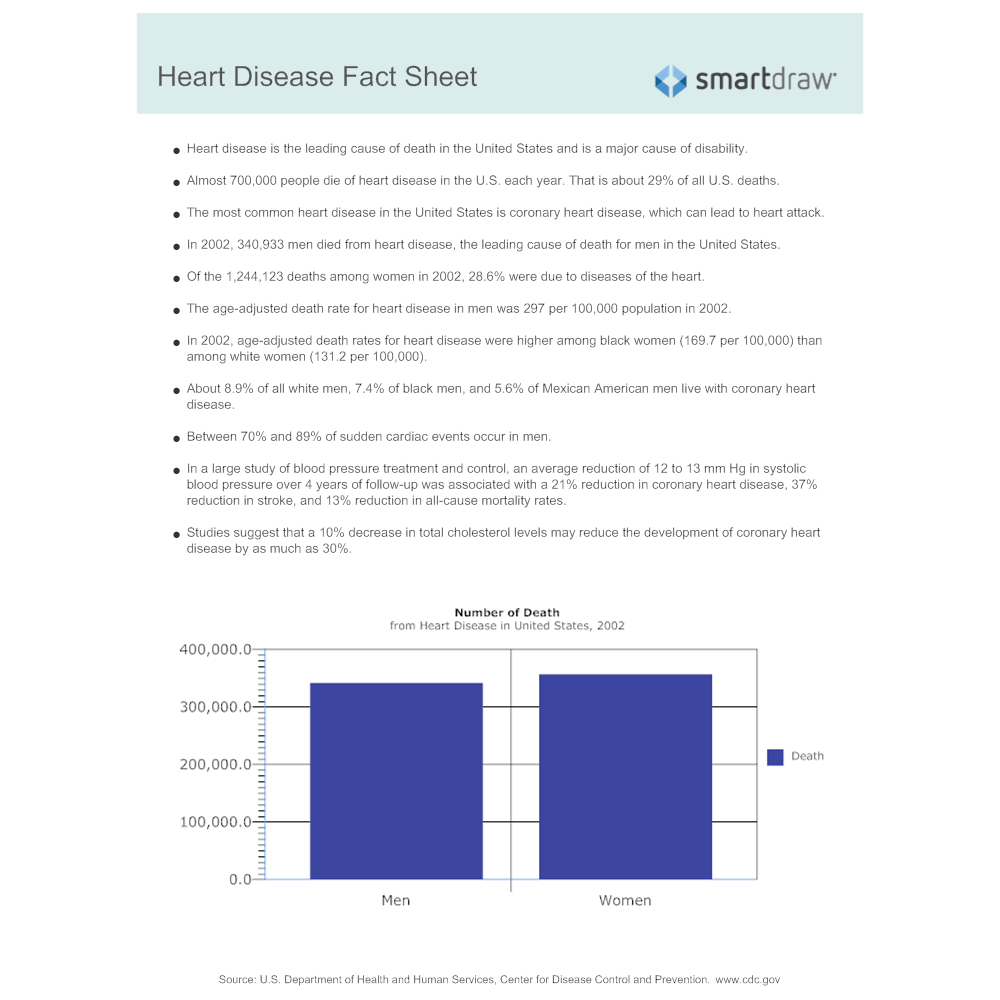 Example Image: Heart Disease Fact Sheet