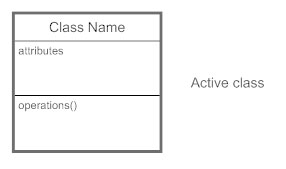 Class diagrams learn everything about class diagrams active classes ccuart Image collections