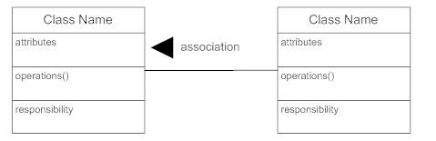 Class diagram associations