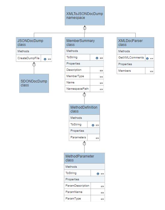 Automatic class diagram