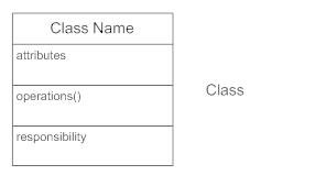 Class diagram classes