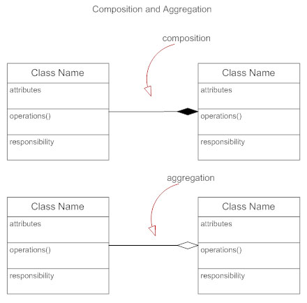 Class diagram composition aggregation