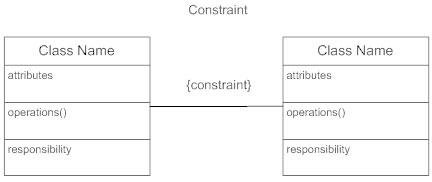 Class diagram contraints