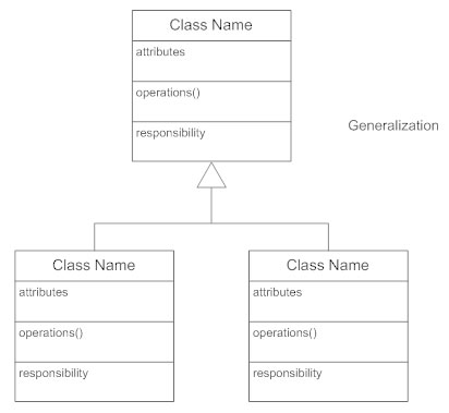 class diagrams   what is a class diagram class diagram generalization