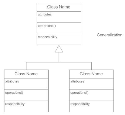 Class diagram generalization