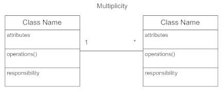 Class diagram multiplicity