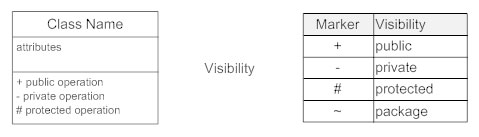 Class diagrams learn everything about class diagrams class diagram visibility ccuart Choice Image