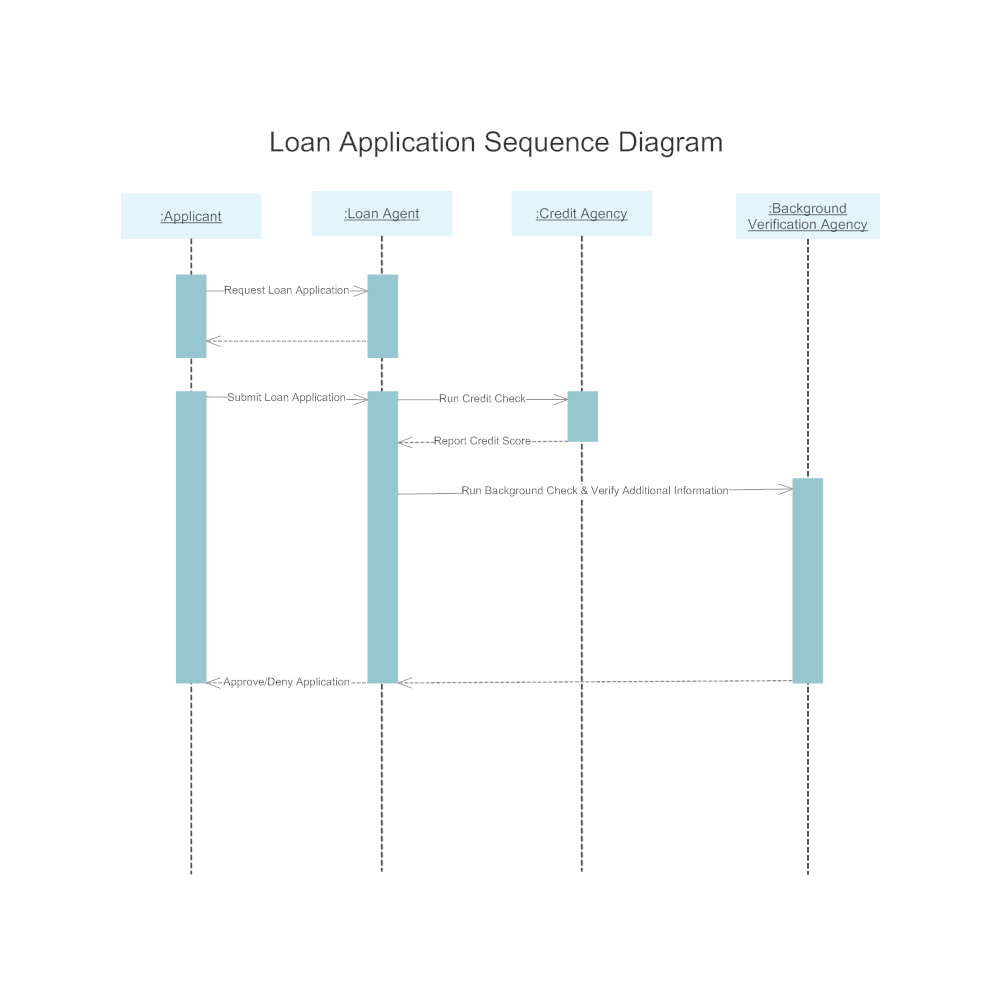 Example Image: Sequence Diagram - 2