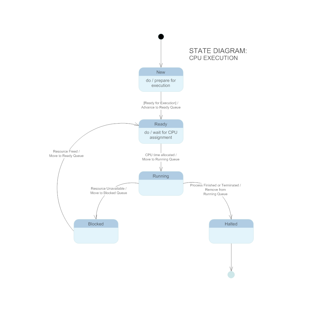 Example Image: State Diagram - CPU Execution