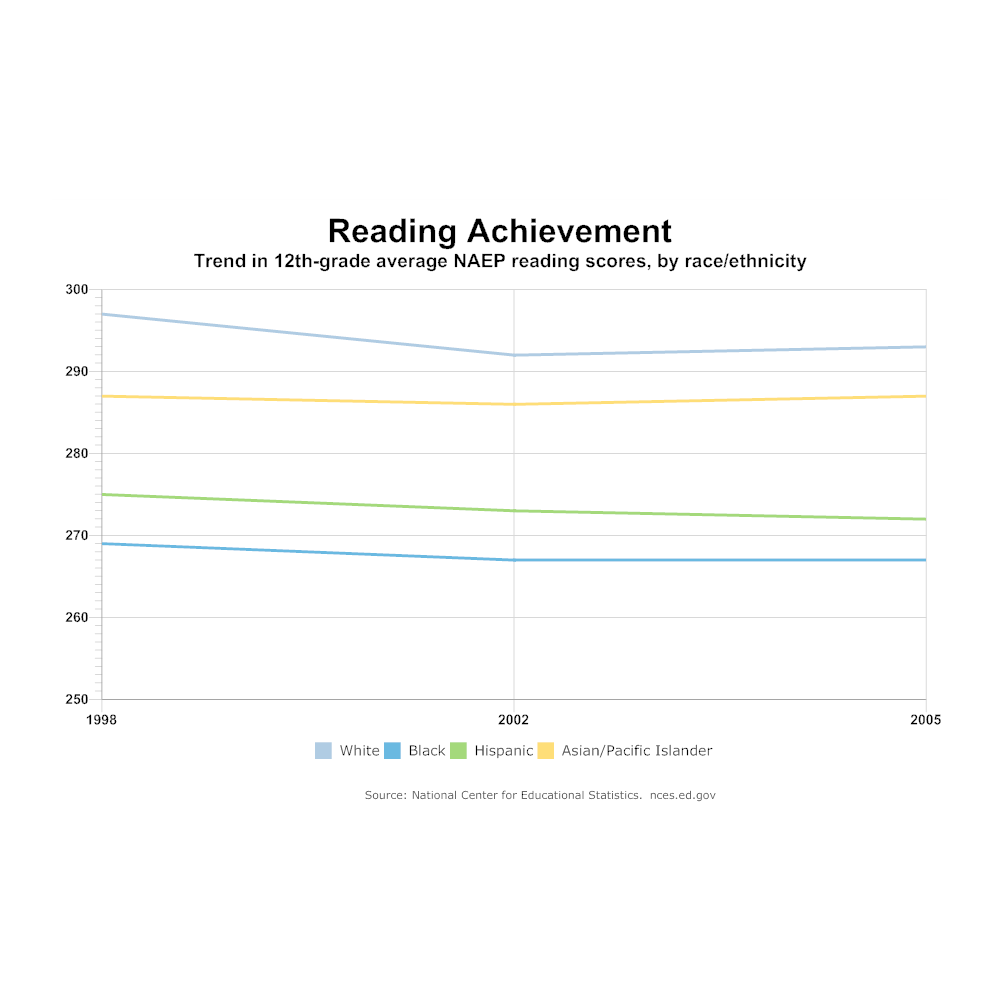Example Image: Reading Achievement Line Graph