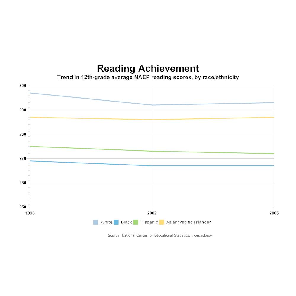 Example Image: Reading Achievement Line Graph