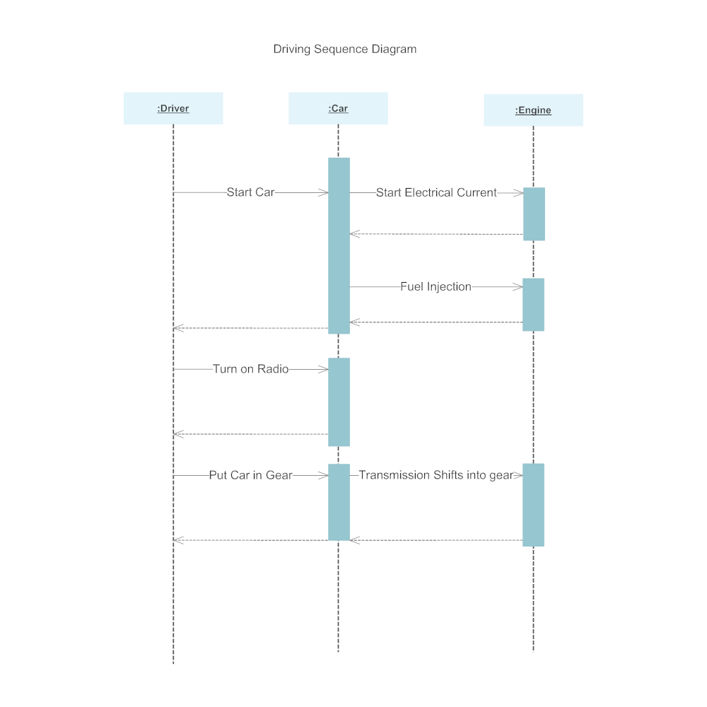 Example Image: Sequence Diagram - 1
