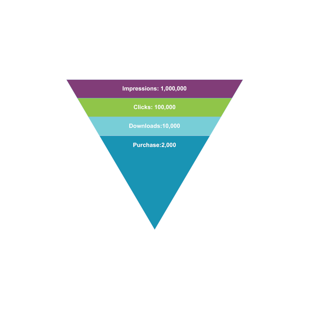 Example Image: Sales Funnel Chart