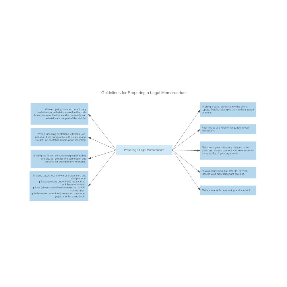 Example Image: Guidelines for Preparing the Legal Memorandum