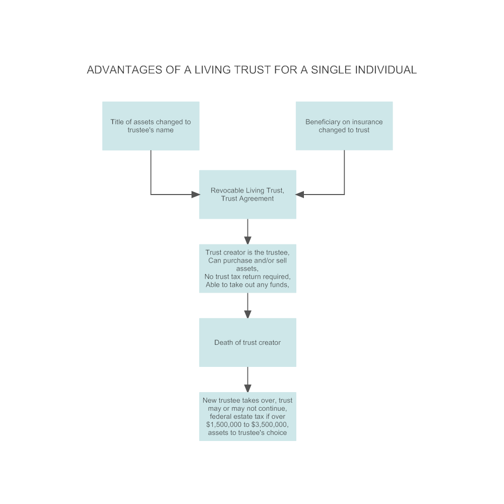 Example Image: Living Trust - Single