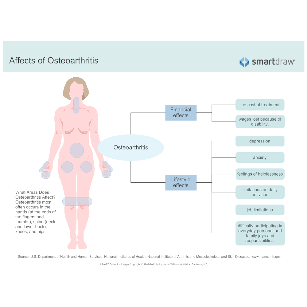 Example Image: Affects of Osteoarthritis